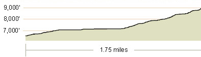 rubicon elevation profile