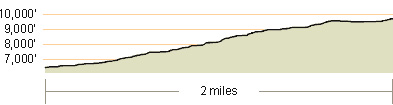 mt tallac elevation profile