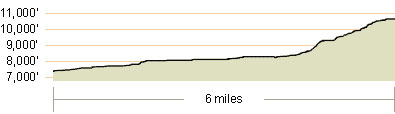 Freel Peak Elevation Profile