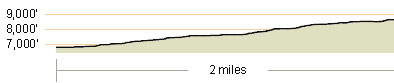 Maggies Elevation Profile
