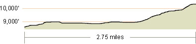 Roundtop Elevation Profile
