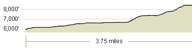 Silver Peak Elevation Profile