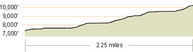 Stevens Peak Elevation Profile