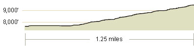 Waterhouse Peak Elevation Profile